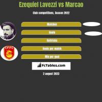 Ezequiel Lavezzi vs Marcao h2h player stats