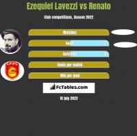 Ezequiel Lavezzi vs Renato h2h player stats