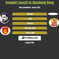Ezequiel Lavezzi vs Xuesheng Dong h2h player stats