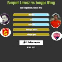Ezequiel Lavezzi vs Yongpo Wang h2h player stats