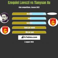 Ezequiel Lavezzi vs Tianyuan Xu h2h player stats