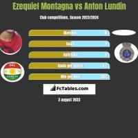 Ezequiel Montagna vs Anton Lundin h2h player stats