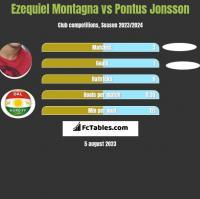 Ezequiel Montagna vs Pontus Jonsson h2h player stats