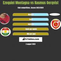 Ezequiel Montagna vs Rasmus Oerqvist h2h player stats