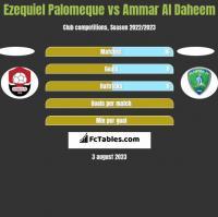 Ezequiel Palomeque vs Ammar Al Daheem h2h player stats