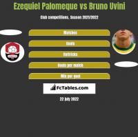 Ezequiel Palomeque vs Bruno Uvini h2h player stats