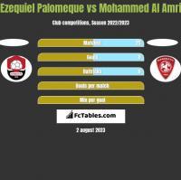 Ezequiel Palomeque vs Mohammed Al Amri h2h player stats