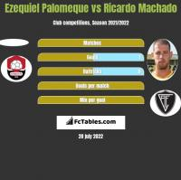 Ezequiel Palomeque vs Ricardo Machado h2h player stats