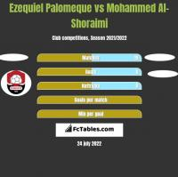 Ezequiel Palomeque vs Mohammed Al-Shoraimi h2h player stats