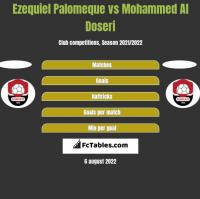 Ezequiel Palomeque vs Mohammed Al Doseri h2h player stats