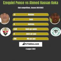 Ezequiel Ponce vs Ahmed Hassan Koka h2h player stats