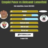 Ezequiel Ponce vs Aleksandr Lomovitski h2h player stats