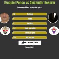 Ezequiel Ponce vs Alexander Kokorin h2h player stats