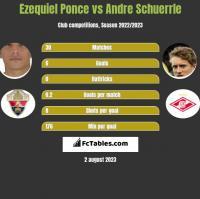 Ezequiel Ponce vs Andre Schuerrle h2h player stats