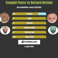 Ezequiel Ponce vs Bernard Berisha h2h player stats