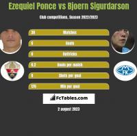 Ezequiel Ponce vs Bjoern Sigurdarson h2h player stats