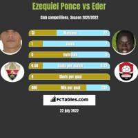 Ezequiel Ponce vs Eder h2h player stats