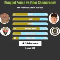 Ezequiel Ponce vs Eldor Shomurodov h2h player stats