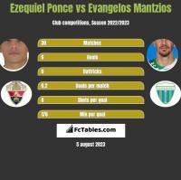 Ezequiel Ponce vs Evangelos Mantzios h2h player stats