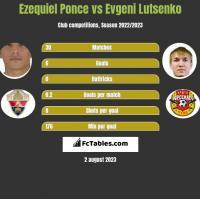 Ezequiel Ponce vs Evgeni Lutsenko h2h player stats