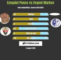 Ezequiel Ponce vs Evgeni Markov h2h player stats