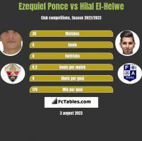 Ezequiel Ponce vs Hilal El-Helwe h2h player stats