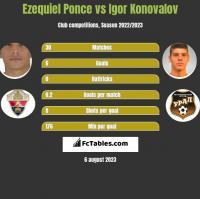 Ezequiel Ponce vs Igor Konovalov h2h player stats