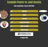 Ezequiel Ponce vs Joel Acosta h2h player stats