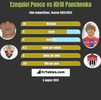 Ezequiel Ponce vs Kirill Panchenko h2h player stats