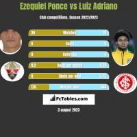 Ezequiel Ponce vs Luiz Adriano h2h player stats