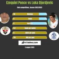 Ezequiel Ponce vs Luka Djordjevic h2h player stats