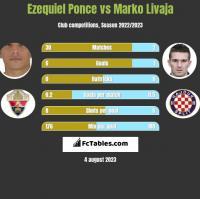 Ezequiel Ponce vs Marko Livaja h2h player stats