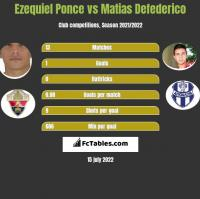 Ezequiel Ponce vs Matias Defederico h2h player stats