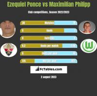 Ezequiel Ponce vs Maximilian Philipp h2h player stats