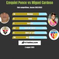 Ezequiel Ponce vs Miguel Cardoso h2h player stats
