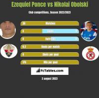 Ezequiel Ponce vs Nikolai Obolski h2h player stats