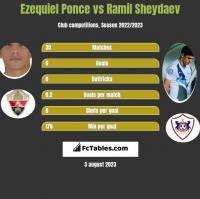Ezequiel Ponce vs Ramil Sheydaev h2h player stats