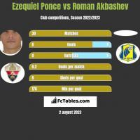 Ezequiel Ponce vs Roman Akbashev h2h player stats