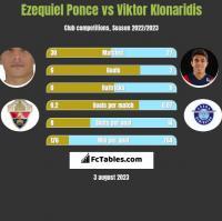 Ezequiel Ponce vs Viktor Klonaridis h2h player stats