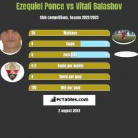 Ezequiel Ponce vs Vitali Balashov h2h player stats