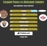 Ezequiel Ponce vs Aleksandr Sobolev h2h player stats