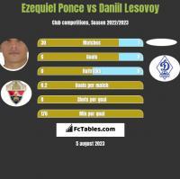 Ezequiel Ponce vs Daniil Lesovoy h2h player stats