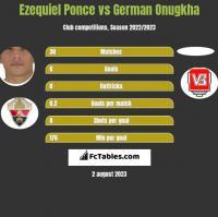 Ezequiel Ponce vs German Onugkha h2h player stats