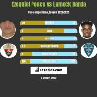 Ezequiel Ponce vs Lameck Banda h2h player stats