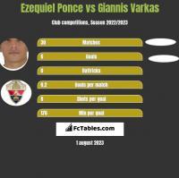 Ezequiel Ponce vs Giannis Varkas h2h player stats
