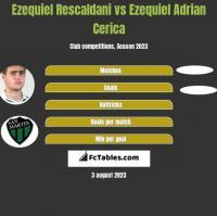 Ezequiel Rescaldani vs Ezequiel Adrian Cerica h2h player stats