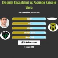 Ezequiel Rescaldani vs Facundo Barcelo Viera h2h player stats