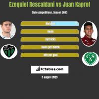 Ezequiel Rescaldani vs Juan Kaprof h2h player stats