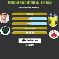 Ezequiel Rescaldani vs Luis Leal h2h player stats