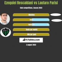 Ezequiel Rescaldani vs Lautaro Parisi h2h player stats